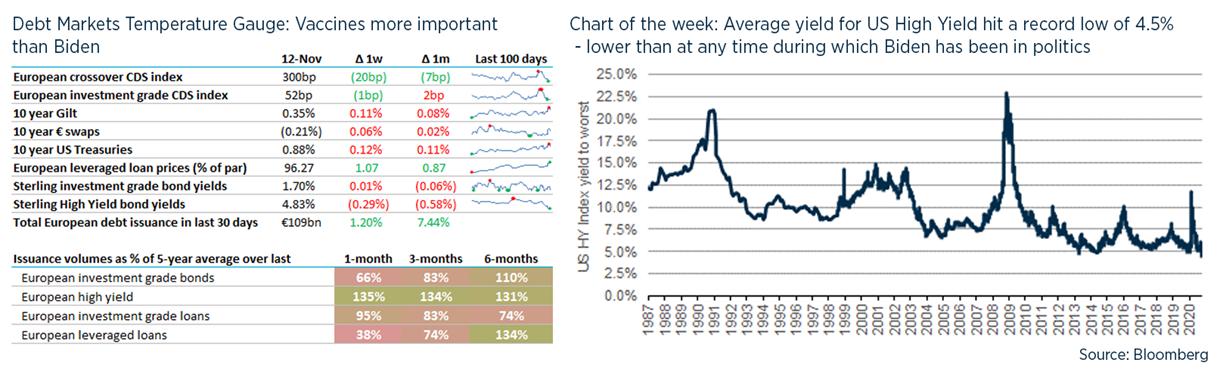 Debt weekly image - 13 November