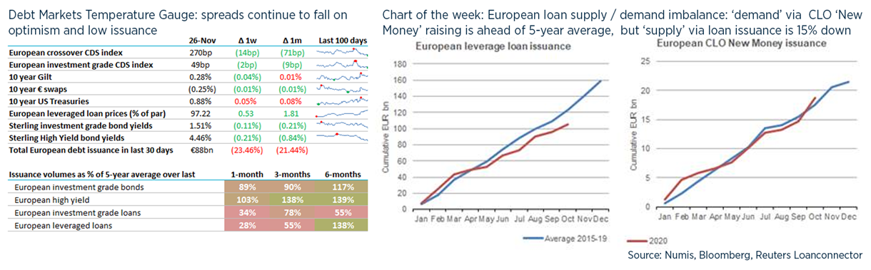 Debt weekly image - 27 November