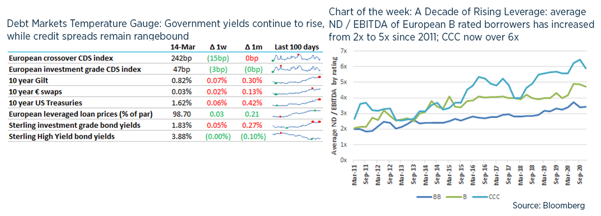 Debt weekly image - 15 March