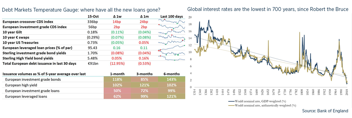 Debt weekly image - 16 October