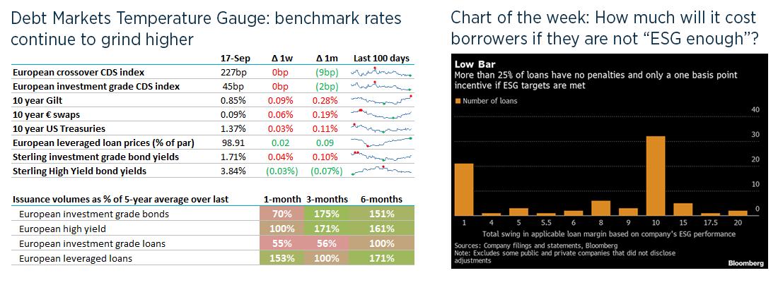 Debt weekly image - 20 Sep