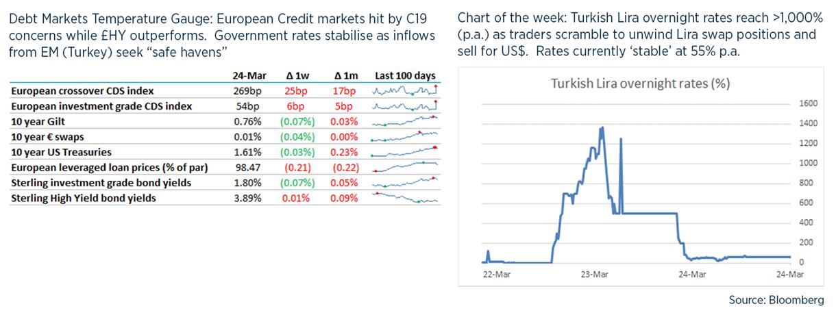 Debt weekly image - 25 March
