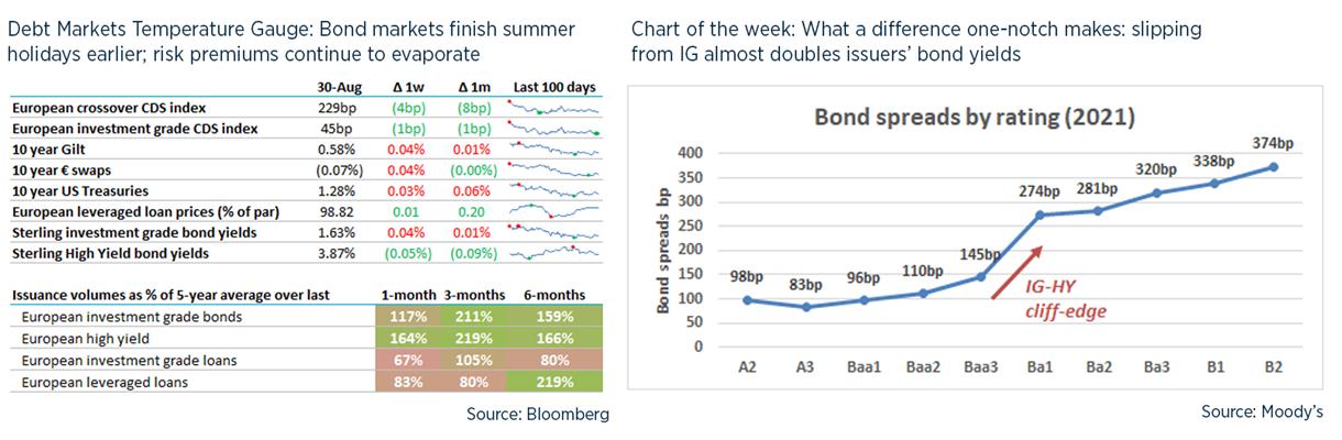 Debt weekly image - 31 Aug