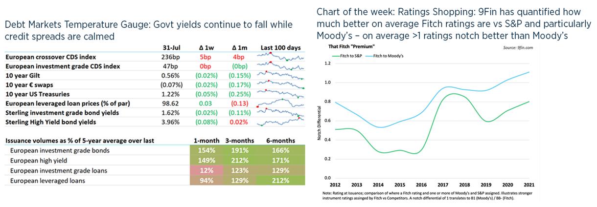 Debt weekly image - 31 July