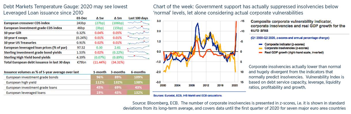 Debt weekly image - 4 December NEW