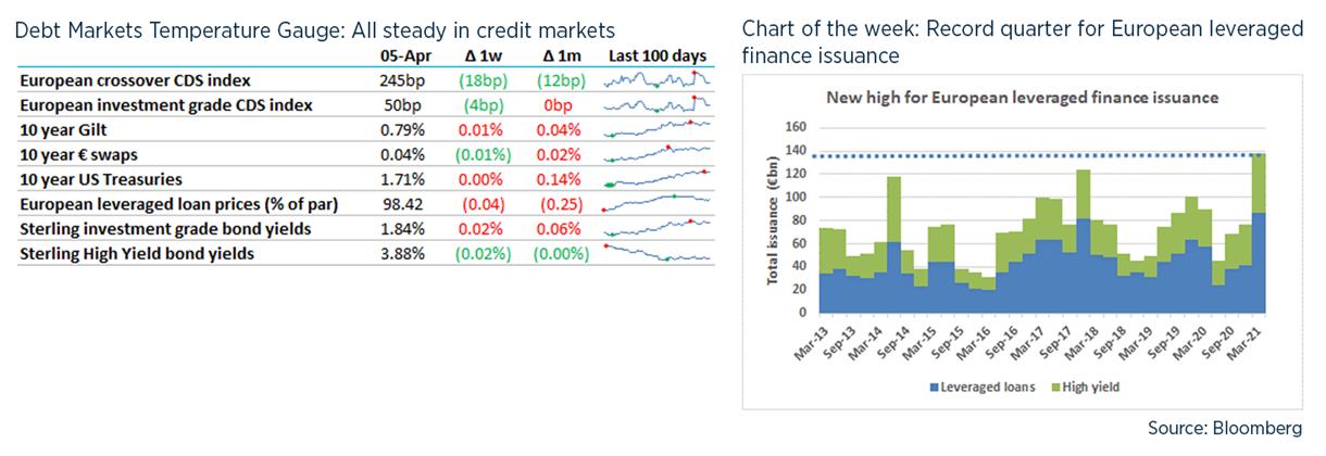 Debt weekly image - 6 April 21