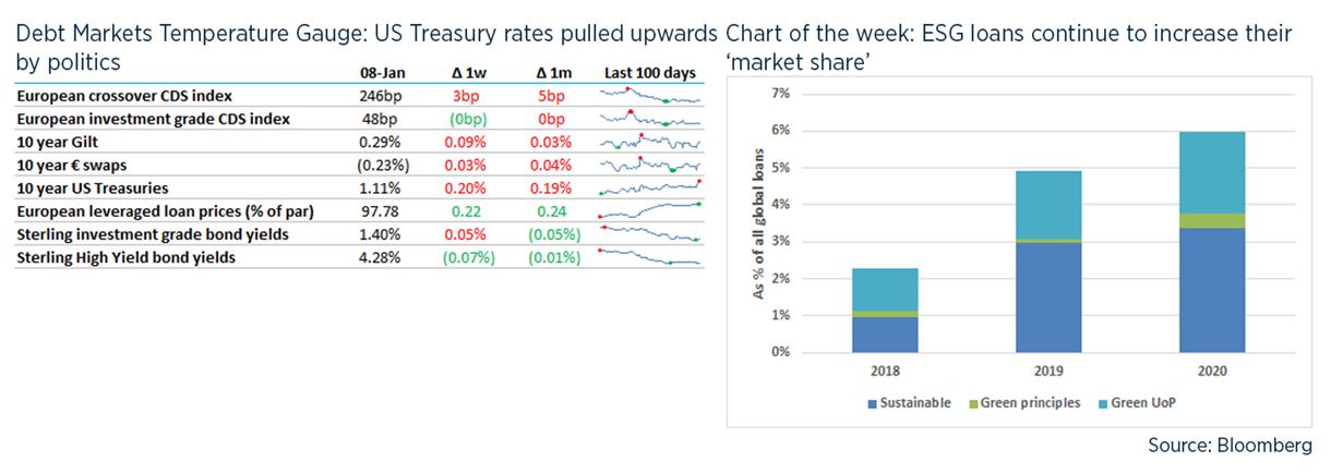 Debt weekly image - 8 January