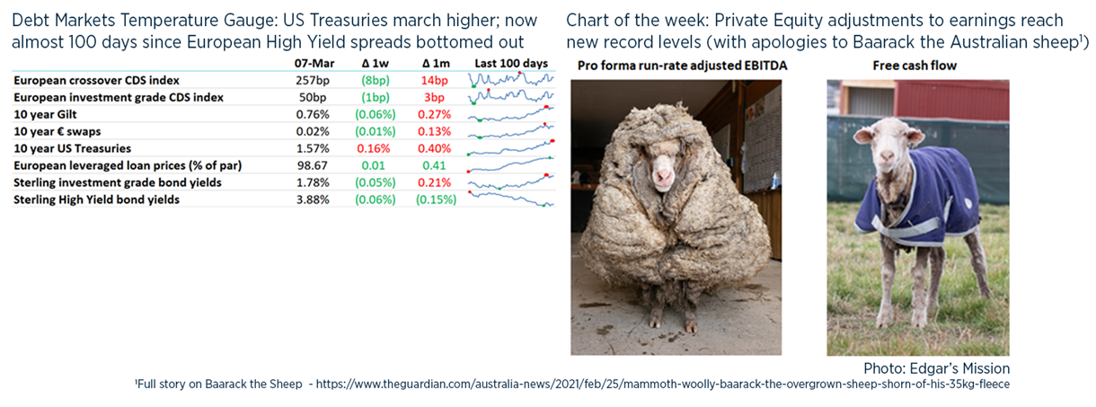 Debt weekly image - 8 March NEW