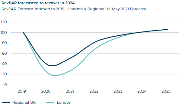 RevPAR forecasted to recover in 2024